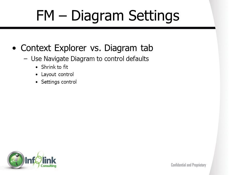 FM – Diagram Settings Context Explorer vs. Diagram tab –Use Navigate Diagram to control defaults Shrink to fit Layout control Settings control