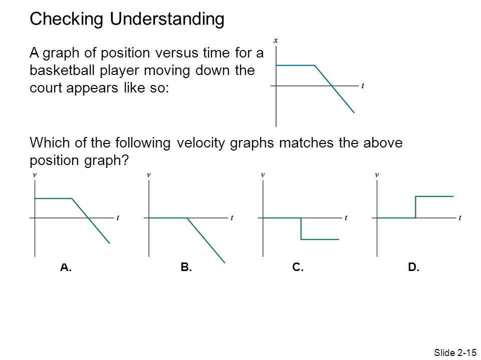 Checking Understanding Slide 2-15 A graph of position versus time for a basketball player moving down the court appears like so: Which of the followin