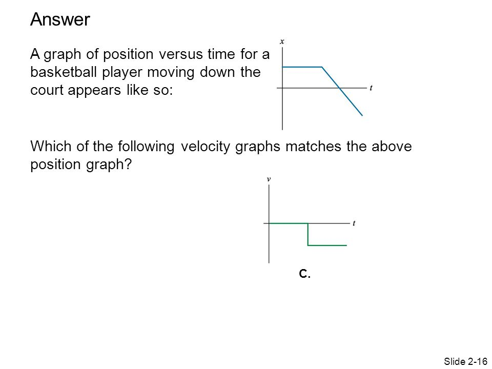 Slide 2-16 A graph of position versus time for a basketball player moving down the court appears like so: Which of the following velocity graphs match