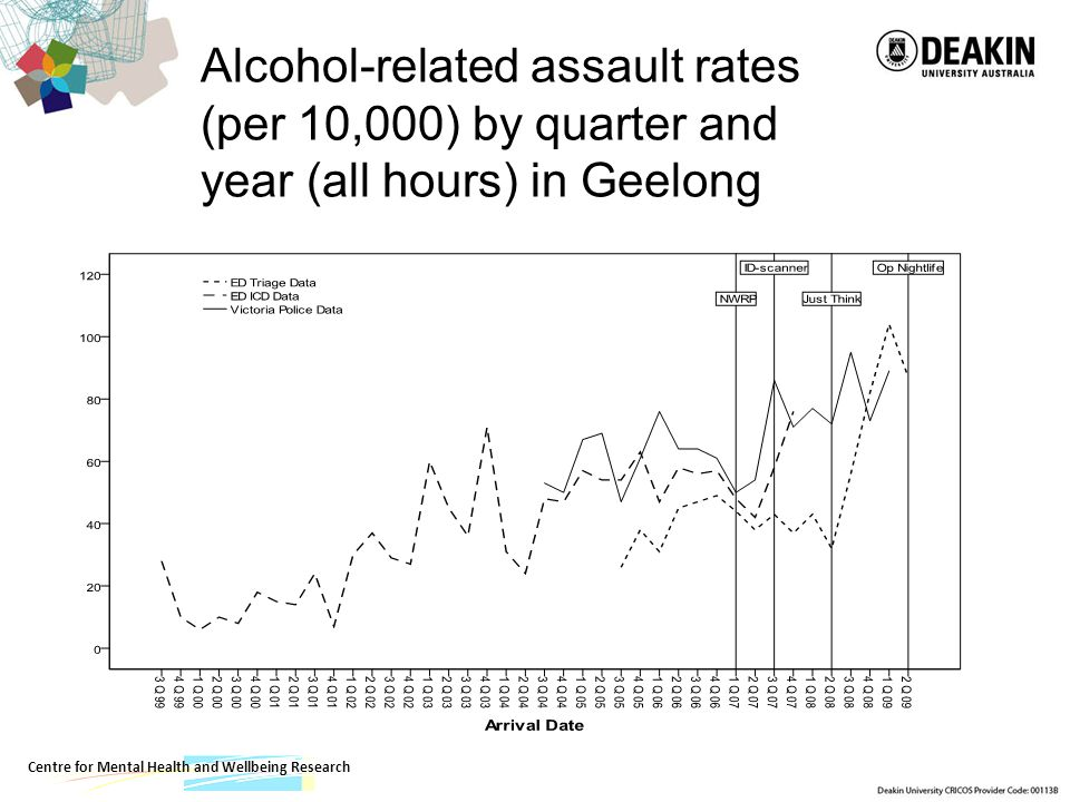 Centre for Mental Health and Wellbeing Research Alcohol-related assault rates (per 10,000) by quarter and year (all hours) in Geelong