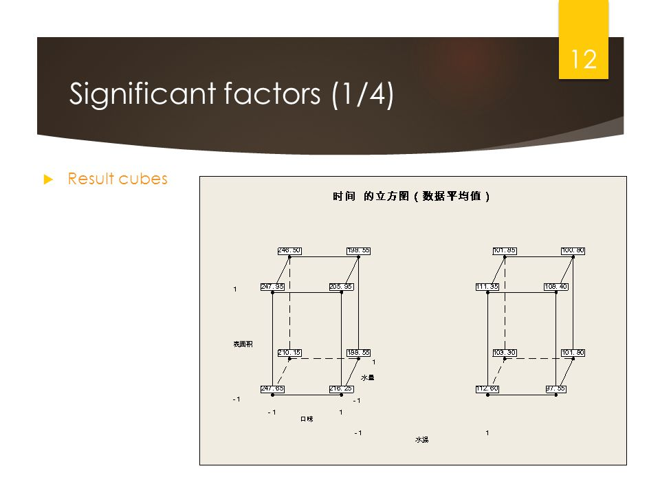 Significant factors (1/4) Result cubes 12