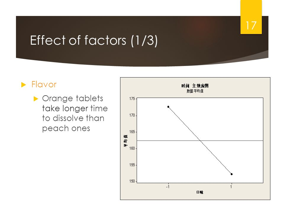 Effect of factors (1/3) Flavor Orange tablets take longer time to dissolve than peach ones 17