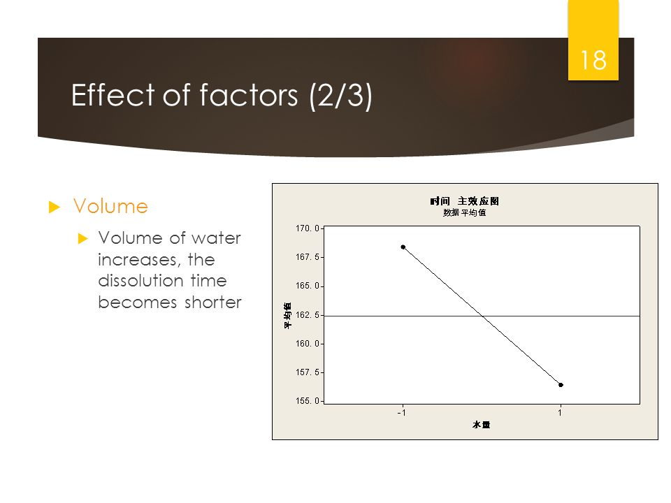 Effect of factors (2/3) Volume Volume of water increases, the dissolution time becomes shorter 18