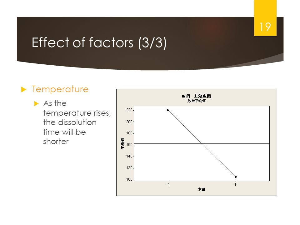 Effect of factors (3/3) Temperature As the temperature rises, the dissolution time will be shorter 19
