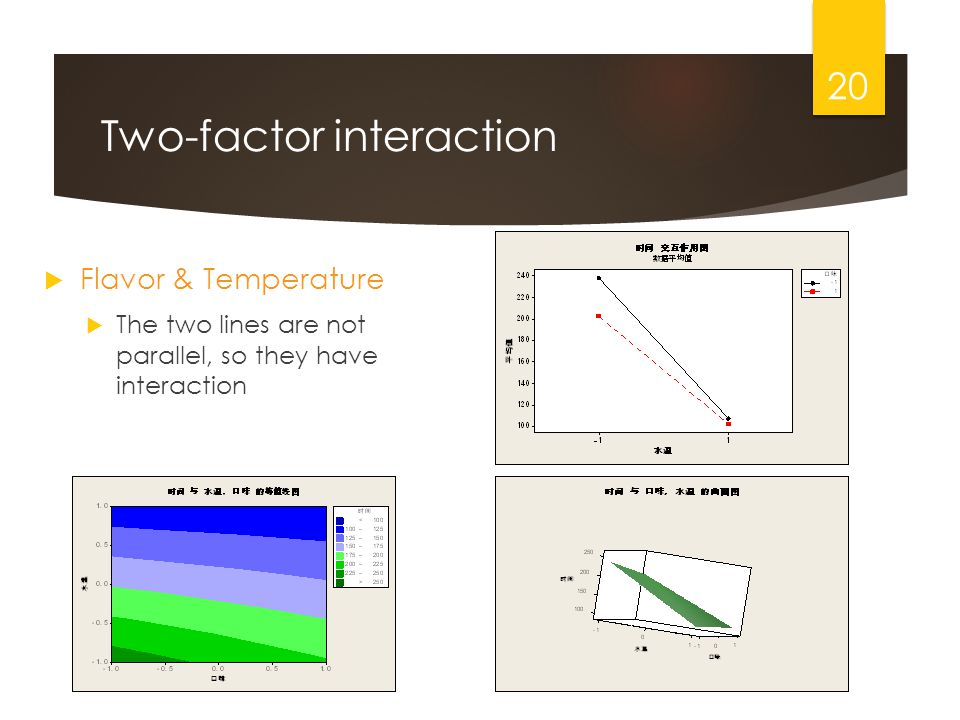 Two-factor interaction Flavor & Temperature The two lines are not parallel, so they have interaction 20