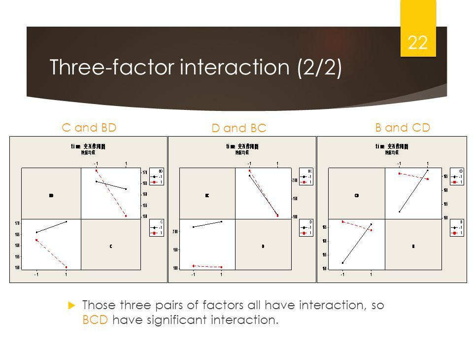 Three-factor interaction (2/2) Those three pairs of factors all have interaction, so BCD have significant interaction.