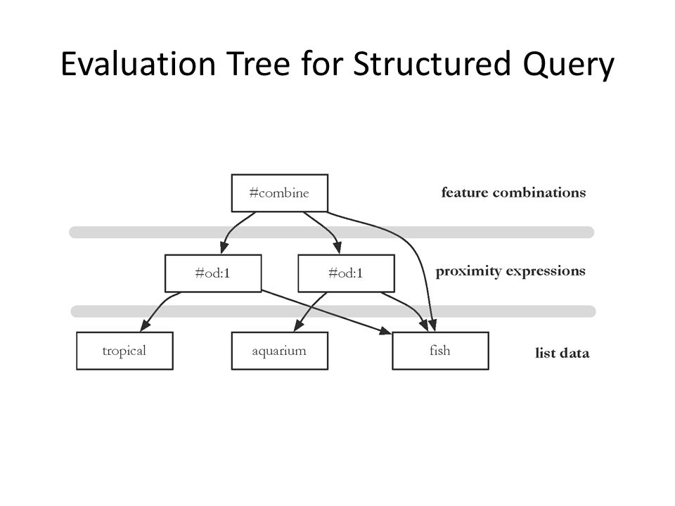 Evaluation Tree for Structured Query