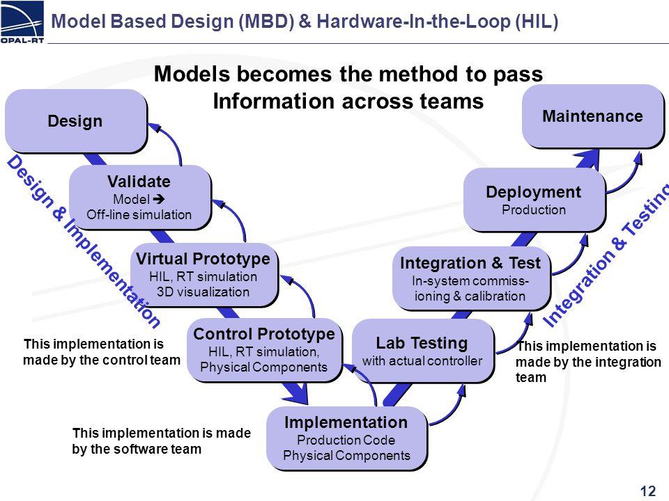 Model Based Design (MBD) & Hardware-In-the-Loop (HIL) Validate Model Off-line simulation Validate Model Off-line simulation Virtual Prototype HIL, RT
