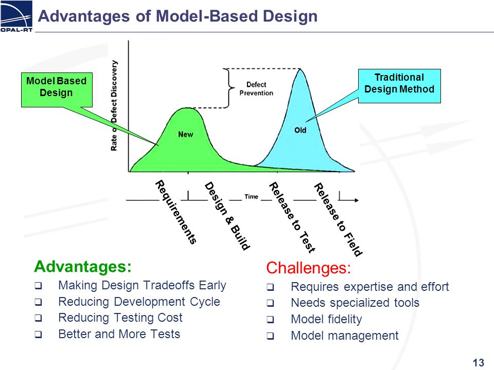 Advantages of Model-Based Design Advantages: Making Design Tradeoffs Early Reducing Development Cycle Reducing Testing Cost Better and More Tests Chal