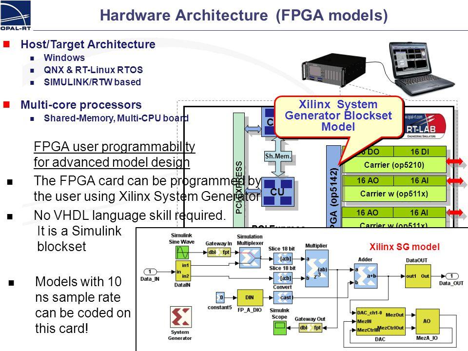HILBox PC1 PCI EXPRESS CU FastCom CPU Sh.Mem. PCI Express Hardware Architecture (FPGA models) 26 Host/Target Architecture Windows QNX & RT-Linux RTOS