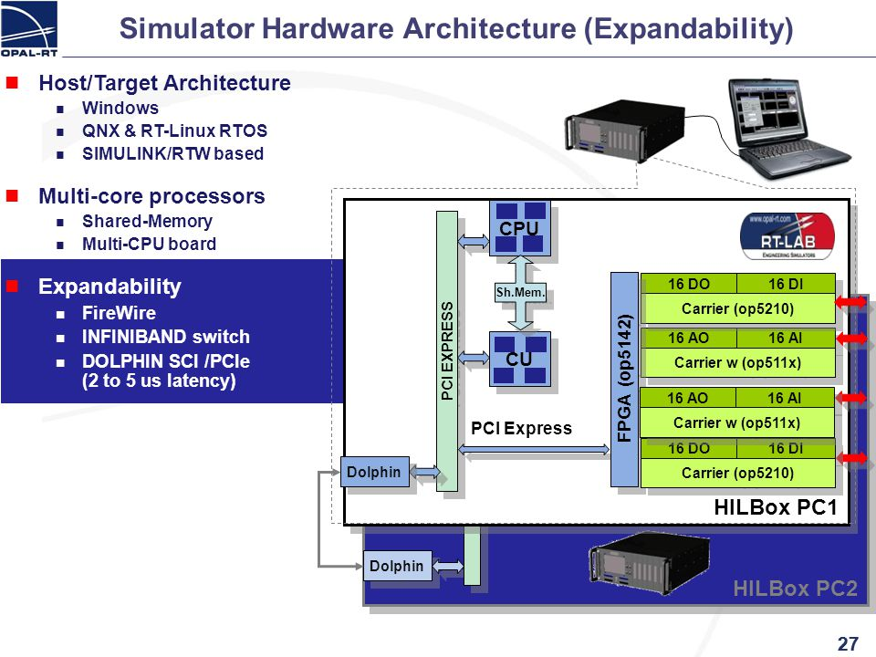HILBox PC2 Dolphin PCI Expandability FireWire INFINIBAND switch DOLPHIN SCI /PCIe (2 to 5 us latency) HILBox PC1 PCI EXPRESS CU Simulator Hardware Arc