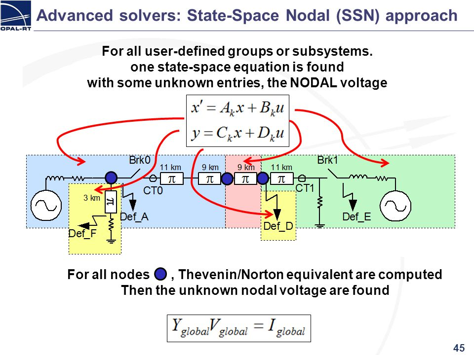 45 Advanced solvers: State-Space Nodal (SSN) approach For all user-defined groups or subsystems. one state-space equation is found with some unknown e