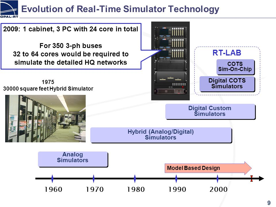 Evolution of Real-Time Simulator Technology 9 19601970198019902000 Digital COTS Simulators Digital COTS Simulators COTS Sim-On-Chip COTS Sim-On-Chip D