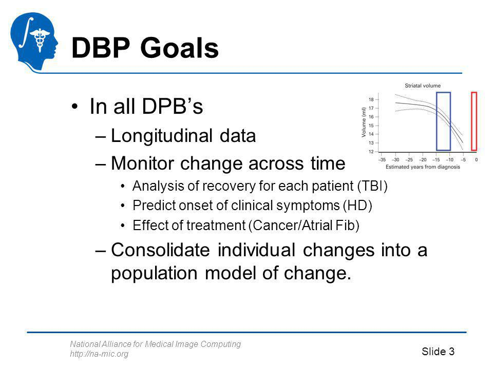 National Alliance for Medical Image Computing http://na-mic.org Slide 3 DBP Goals In all DPBs –Longitudinal data –Monitor change across time Analysis
