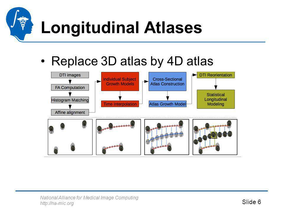 National Alliance for Medical Image Computing http://na-mic.org Slide 6 Longitudinal Atlases Replace 3D atlas by 4D atlas