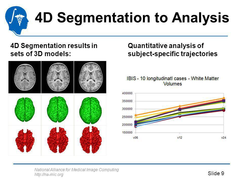 National Alliance for Medical Image Computing http://na-mic.org Slide 9 4D Segmentation to Analysis 4D Segmentation results in sets of 3D models: Quan