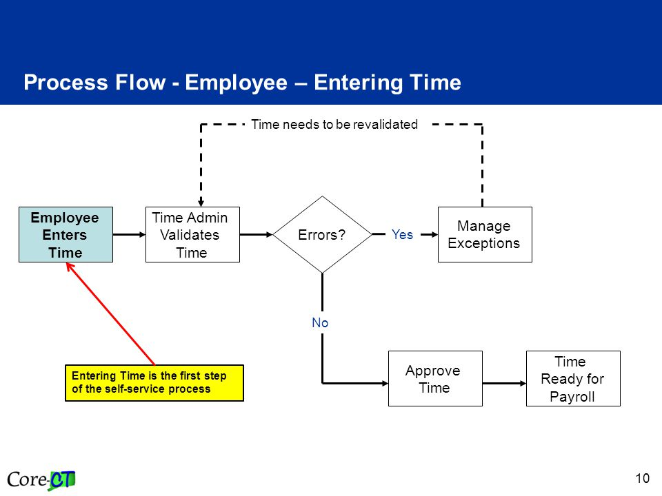 10 Process Flow - Employee – Entering Time Time Admin Validates Time Employee Enters Time Manage Exceptions Errors? Approve Time Ready for Payroll Yes