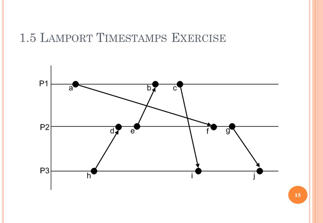 1.5 L AMPORT T IMESTAMPS E XERCISE 15