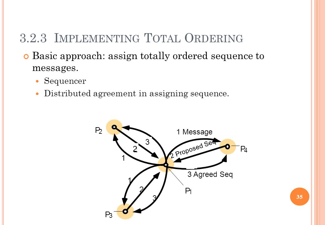 3.2.3 I MPLEMENTING T OTAL O RDERING Basic approach: assign totally ordered sequence to messages. Sequencer Distributed agreement in assigning sequenc