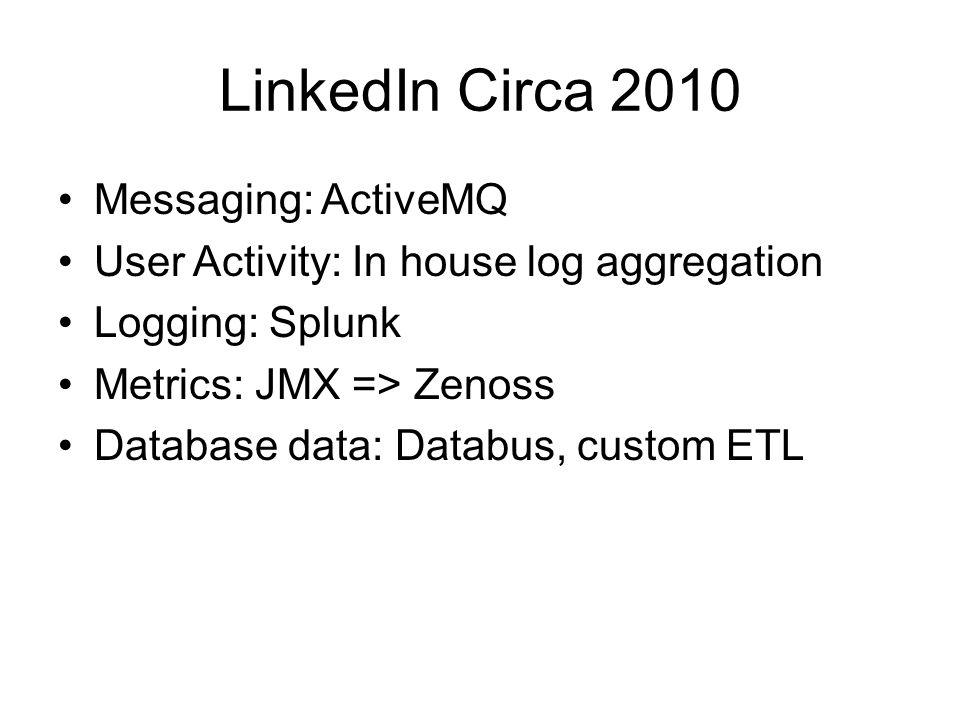 LinkedIn Circa 2010 Messaging: ActiveMQ User Activity: In house log aggregation Logging: Splunk Metrics: JMX => Zenoss Database data: Databus, custom