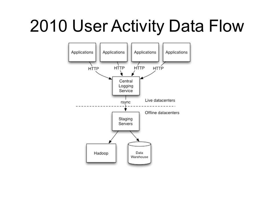 2010 User Activity Data Flow