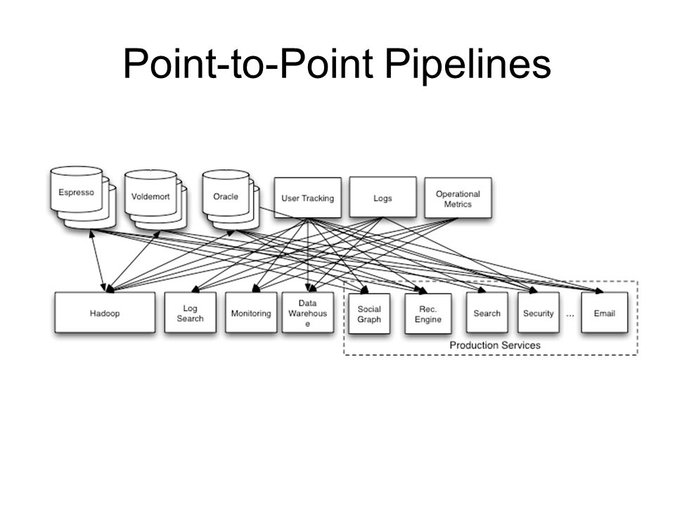 Point-to-Point Pipelines
