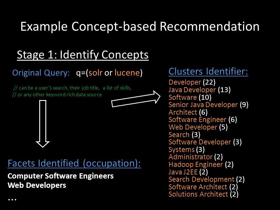 Example Concept-based Recommendation Clusters Identifier: Developer (22) Java Developer (13) Software (10) Senior Java Developer (9) Architect (6) Sof