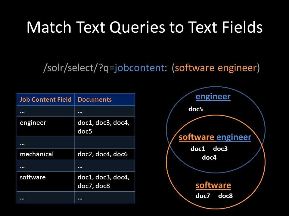 Match Text Queries to Text Fields /solr/select/?q=jobcontent: (software engineer) Job Content FieldDocuments …… engineerdoc1, doc3, doc4, doc5 … mecha