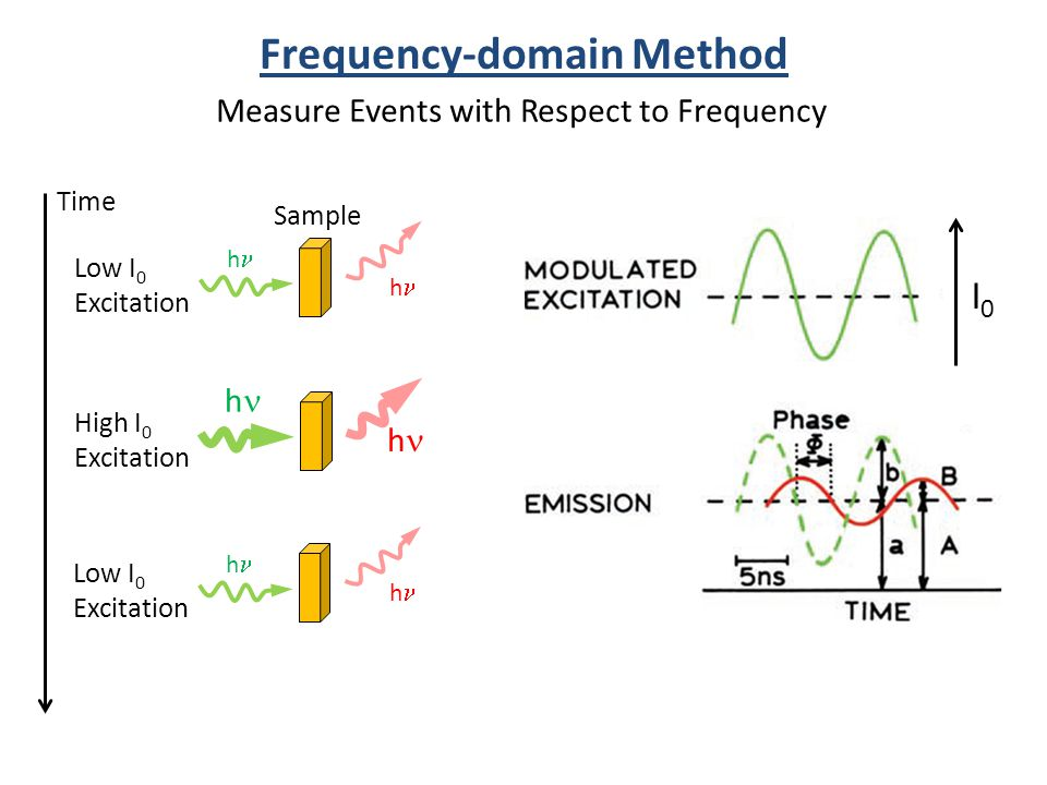 h h h h Low I 0 Excitation High I 0 Excitation h h Low I 0 Excitation Time Frequency-domain Method I0I0 Measure Events with Respect to Frequency