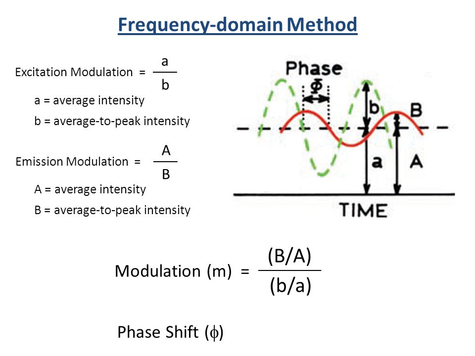 Excitation Modulation = a b a = average intensity b = average-to-peak intensity Emission Modulation = A B A = average intensity B = average-to-peak in
