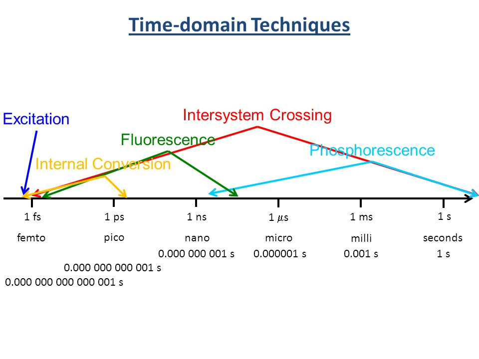 Time-domain Techniques 1 s 1 ms 1 s 1 ns1 ps1 fs seconds milli micronano pico femto 0.001 s0.000001 s0.000 000 001 s 0.000 000 000 001 s 0.000 000 000