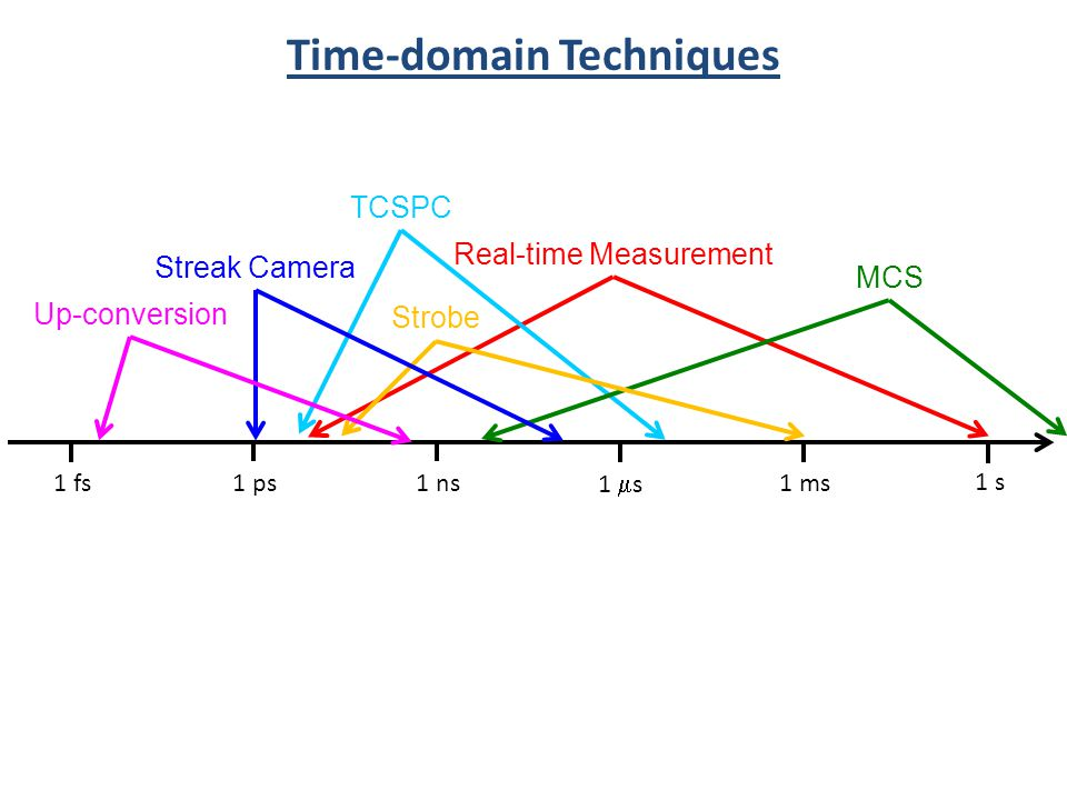 TCSPC Time-domain Techniques 1 s 1 ms 1 s 1 ns1 ps1 fs Streak Camera MCS Strobe Up-conversion Real-time Measurement