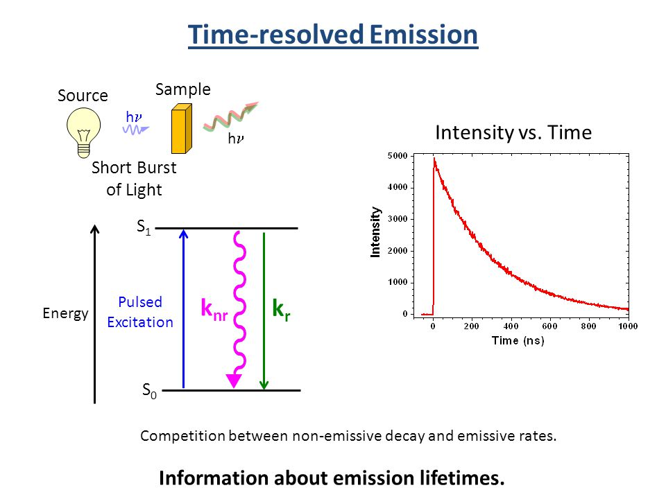 Time-resolved Emission Intensity vs. Time Information about emission lifetimes. S0S0 S1S1 Energy Pulsed Excitation krkr k nr Short Burst of Light Comp
