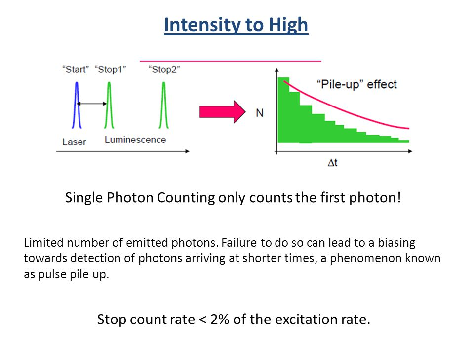 Stop count rate < 2% of the excitation rate.Limited number of emitted photons.