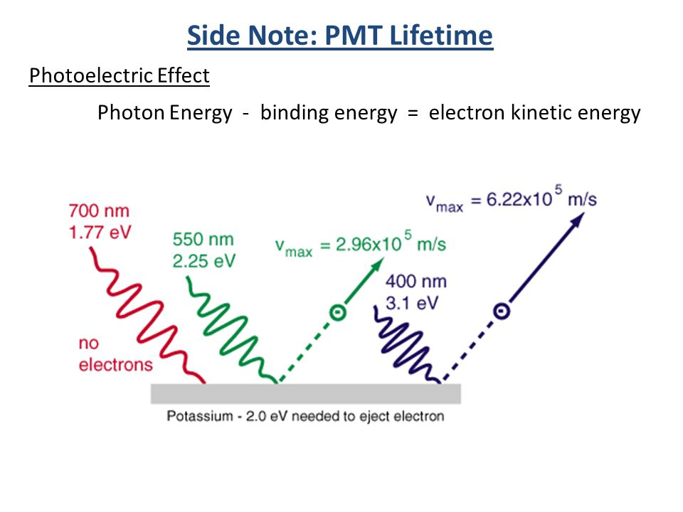 Photoelectric Effect Photon Energy - binding energy = electron kinetic energy Side Note: PMT Lifetime