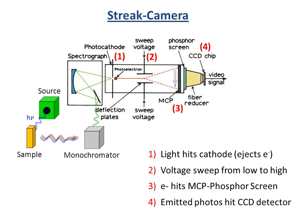 Streak-Camera (2) (1) 1) Light hits cathode (ejects e - ) 2) Voltage sweep from low to high 3) e- hits MCP-Phosphor Screen 4) Emitted photos hit CCD d