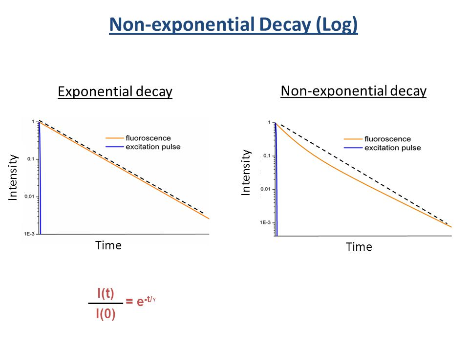 Non-exponential Decay (Log) Exponential decay Non-exponential decay Time Intensity = e -t/ I(t) I(0) Intensity