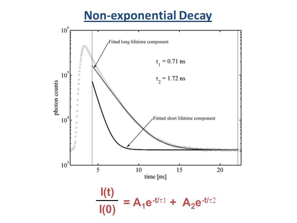 Non-exponential Decay = A 1 e -t/ + A 2 e -t/ I(t) I(0)