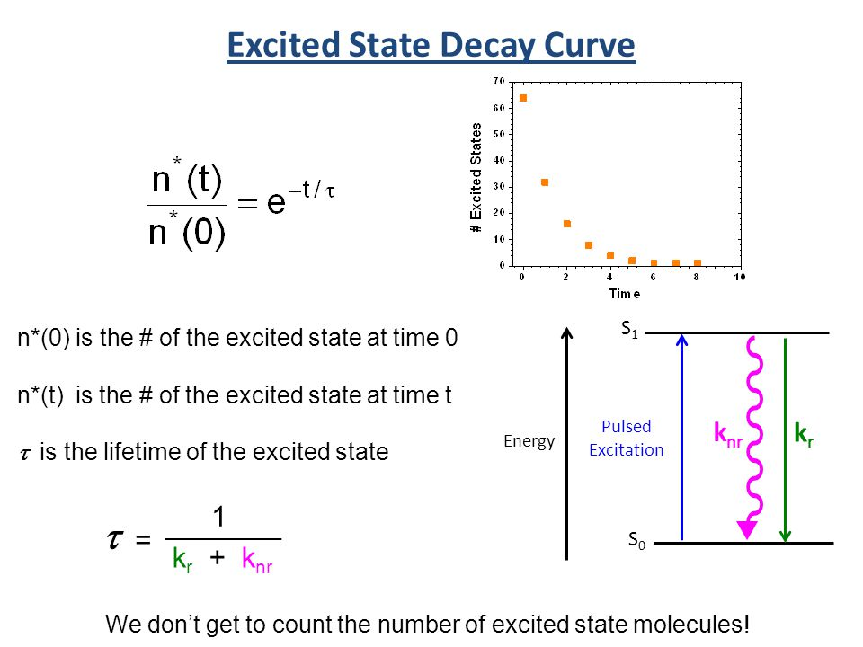 k r + k nr Excited State Decay Curve n*(0) is the # of the excited state at time 0 n*(t) is the # of the excited state at time t is the lifetime of th