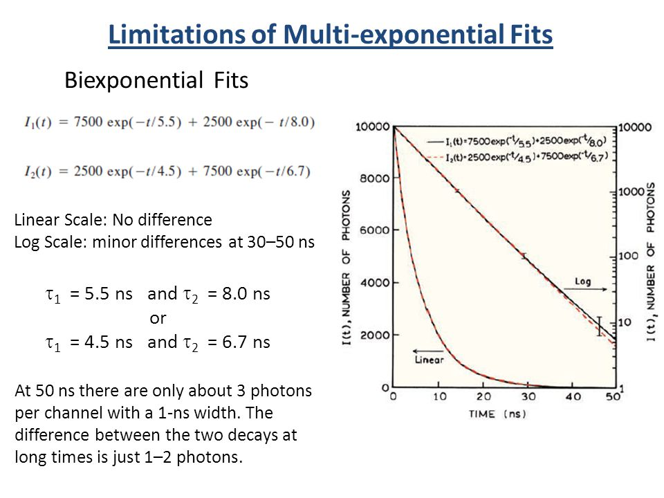 Limitations of Multi-exponential Fits Linear Scale: No difference Log Scale: minor differences at 30–50 ns At 50 ns there are only about 3 photons per