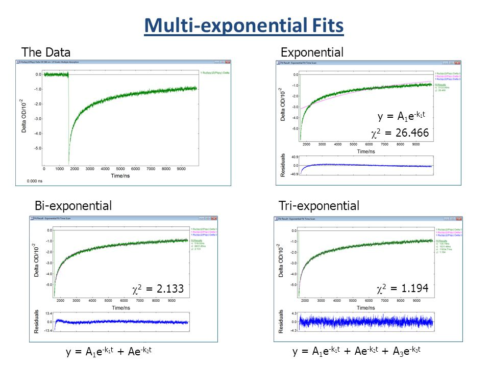 y = A 1 e -k 1 t + Ae -k 2 t + A 3 e -k 3 t 2 = 26.466 y = A 1 e -k 1 t + Ae -k 2 t 2 = 2.133 The Data Exponential Bi-exponential Tri-exponential 2 = 1.194 Multi-exponential Fits y = A 1 e -k 1 t