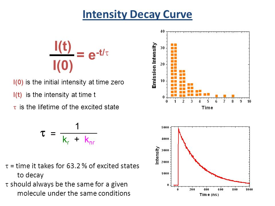 Intensity Decay Curve I(0) is the initial intensity at time zero I(t) is the intensity at time t is the lifetime of the excited state = e -t/ k r + k