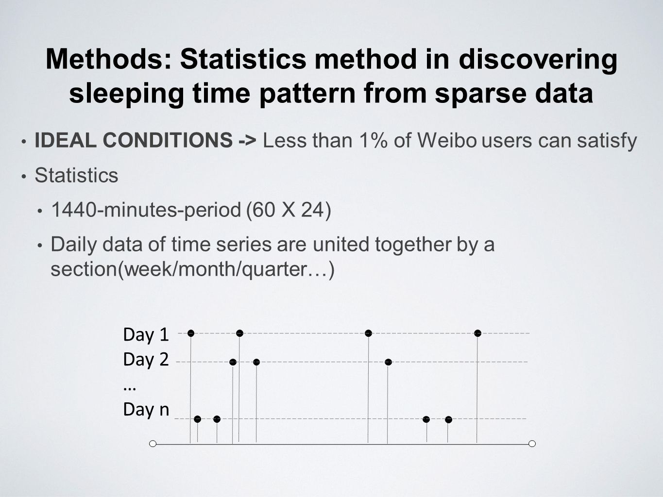 Methods: Statistics method in discovering sleeping time pattern from sparse data IDEAL CONDITIONS -> Less than 1% of Weibo users can satisfy Statistics 1440-minutes-period (60 X 24) Daily data of time series are united together by a section(week/month/quarter…) Day 1 Day 2 … Day n