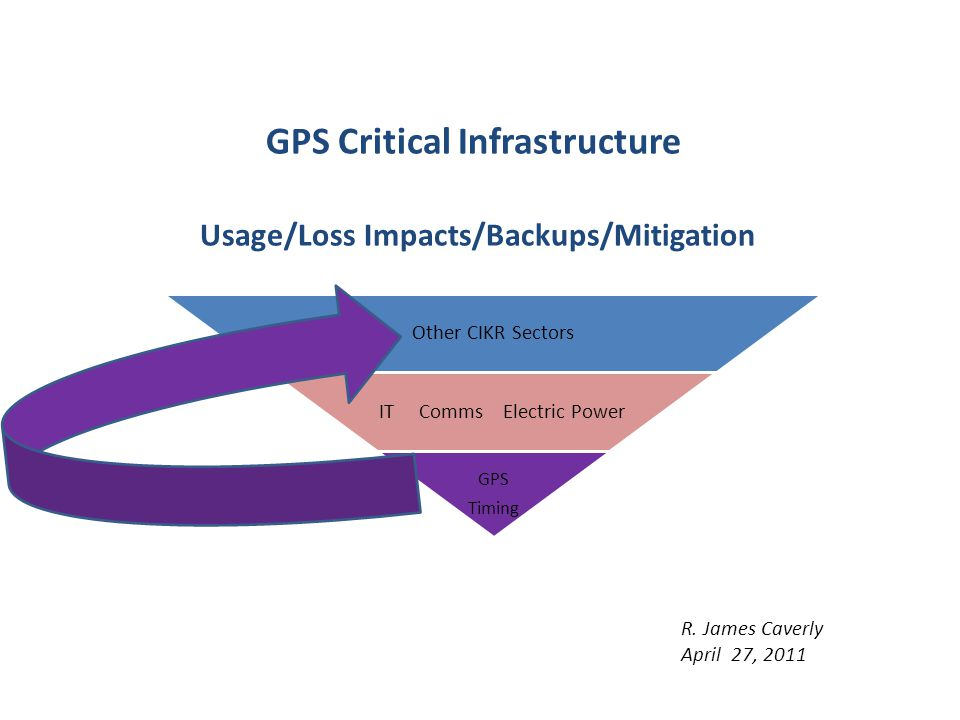 GPS Critical Infrastructure Usage/Loss Impacts/Backups/Mitigation Other CIKR Sectors IT Comms Electric Power GPS Timing R. James Caverly April 27, 201