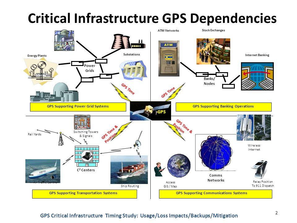 Critical Infrastructure GPS Dependencies GPS Critical Infrastructure Timing Study: Usage/Loss Impacts/Backups/Mitigation 2