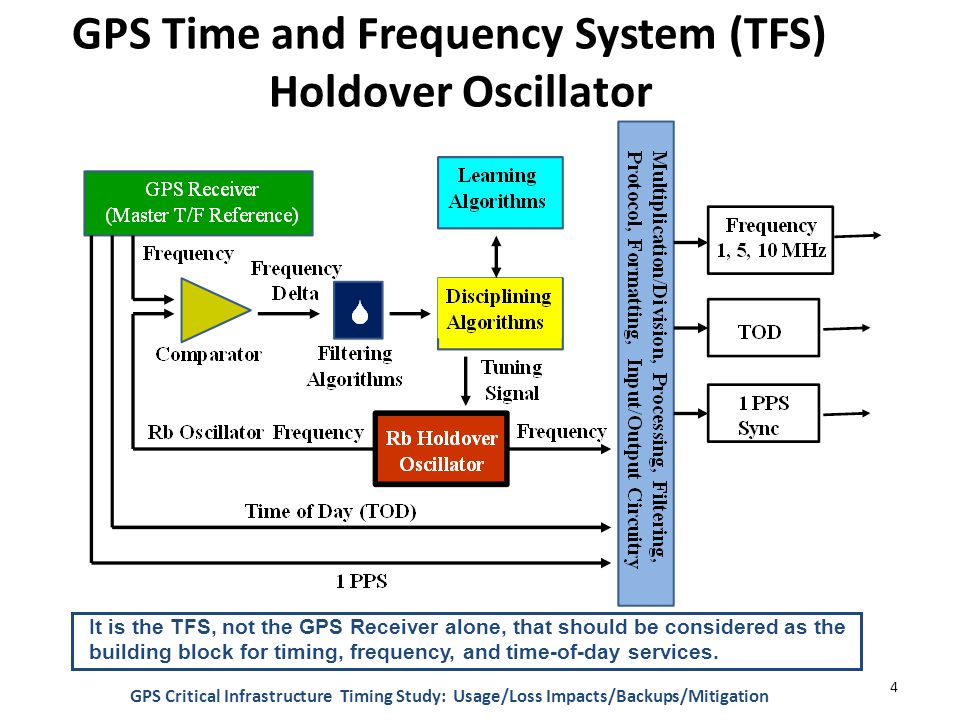 GPS Time and Frequency System (TFS) Holdover Oscillator It is the TFS, not the GPS Receiver alone, that should be considered as the building block for