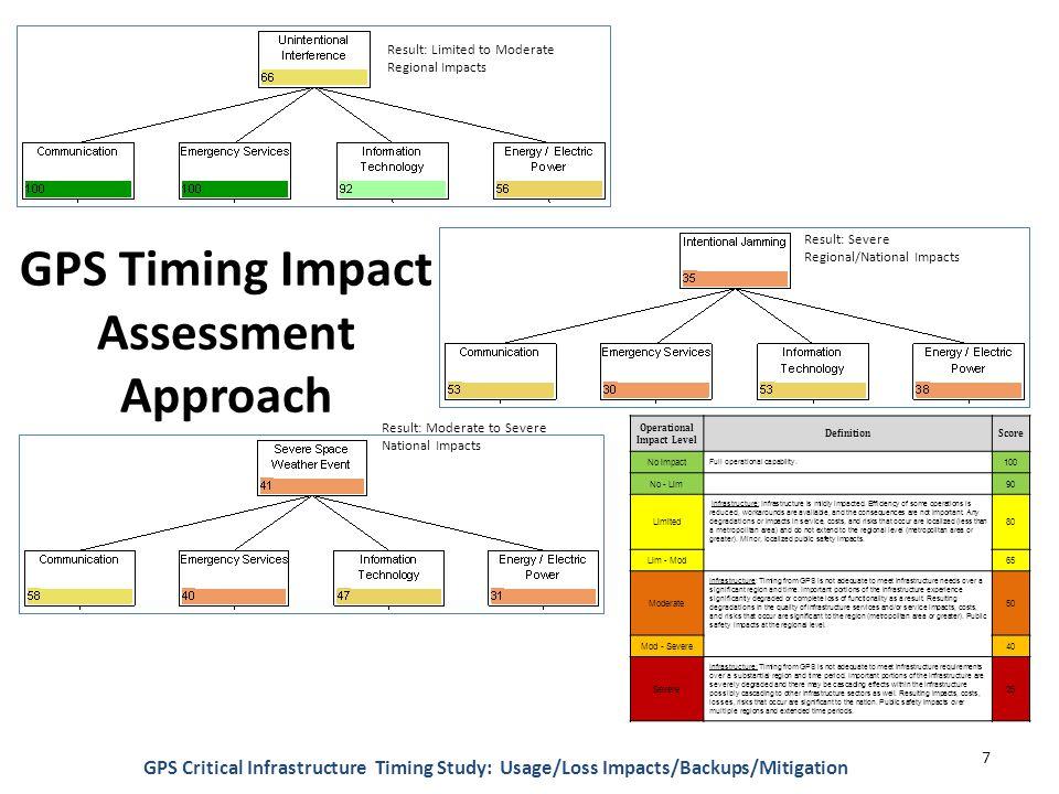 Space Weather Planning Scenario 8