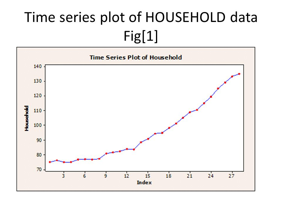 Time series plot of HOUSEHOLD data Fig[1]