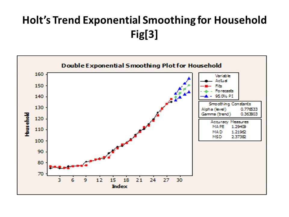 Holts Trend Exponential Smoothing for Household Fig[3]