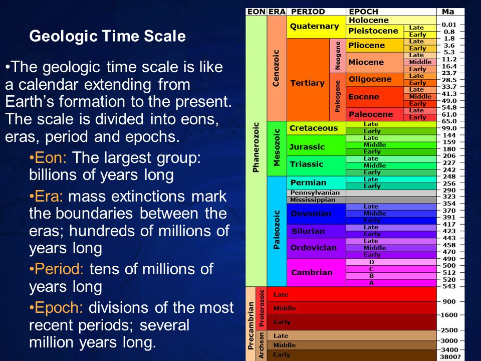 Your Geologic Time Scale The back of your paper is divided into 4 columns In the last or fourth column, list six to ten events in the school year in the order they will happen.